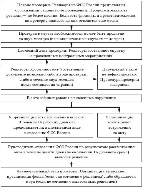 Как проводятся проверки ФСС РФ