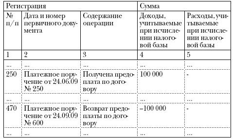 Порядок заполнения граф книги учета доходов и расходов