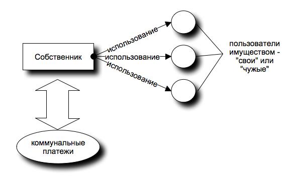 Управление пифами