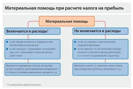 Расчет расходов при раздельном учете УСН и ЕНВД.