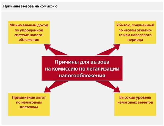 """Журнал  """"Актуальная бухгалтерия """" 2012/08.  Комиссия по легализации объектов налогообложения."""
