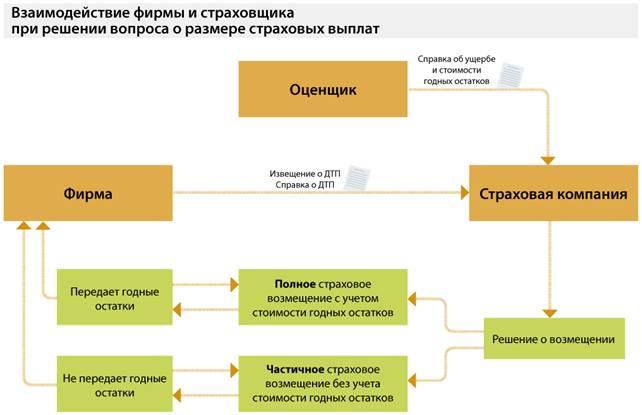 и страховщика см. схему)