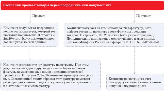 Объяснительная записка образец в налоговую