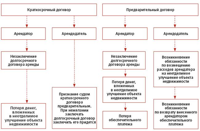 Существенные условия договора строительного подряда