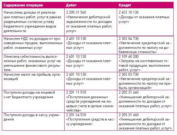 Ксарокопирование и ндс в образовательных учреждениях