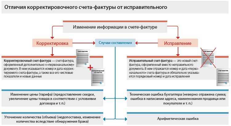 Разница между исправительной и корректировочной счетами фактурами