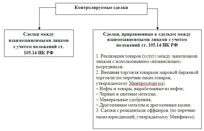 105.17 НК РФ проверка полноты