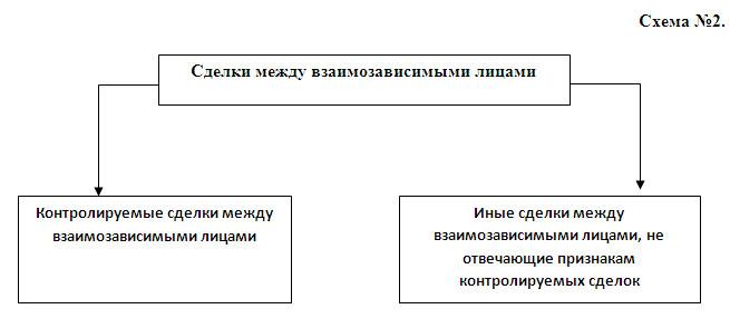 Схема №2).