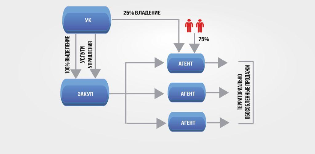 Основной бизнес-процесс «