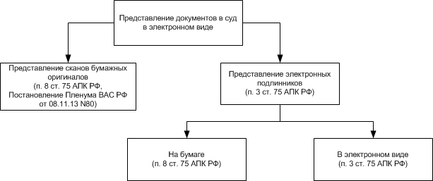 Вопросы представления электронных документов в суд