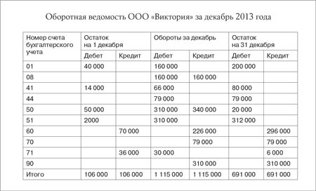 70 000 руб., счет 71 — 36