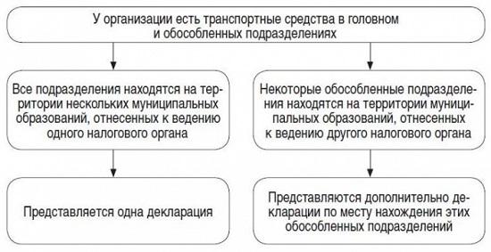 транспортный налог декларация зарегистрированы в другом регионе высокой активности