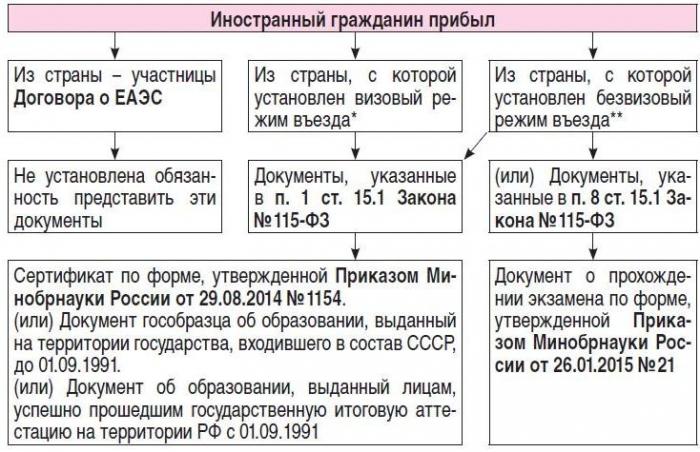 Сколько дней дано на регистрацию иностранному гражданину кто делал временную регистрацию через интернет