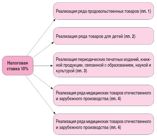Определить ставку ндс по окп онлайн налоговые ставки транспортный налог 2008 санкт-петербург