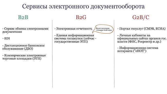 Бизнес электронной отчетности банковская бухгалтерия проводки