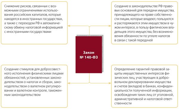 специальная декларация амнистия капитала образец заполнения - фото 6