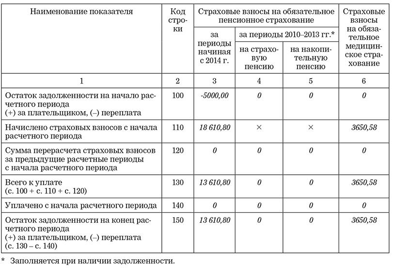 Форма РСВ-2 ПФР
