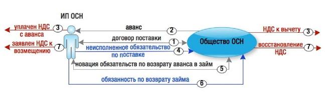 онлайн заявка в альфа банк на кредит наличными без справок и поручителей