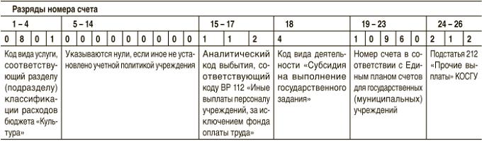 Для чего используется классификация операций сектора государственного управления