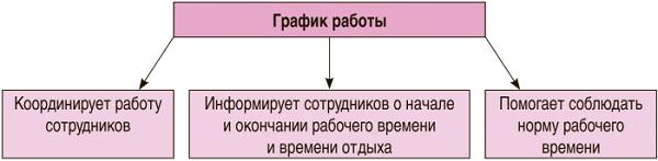 Режим работы сутки через трое: оформление трудовых отношений и оплата —  Audit-it.ru