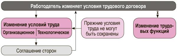 Изображение - Как внести изменения в трудовой договор по инициативе работодателя или сотрудника rbo_5_2016-40