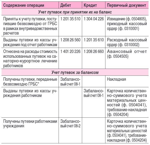 п.169 инструкции 157н