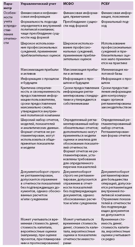 МСФО в схемах. МСФО (IFRS) 13 «Оценка справедливой стоимости»