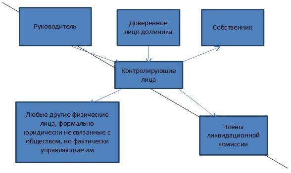 привлечение к субсидиарной ответственности учредителей должника при банкротстве