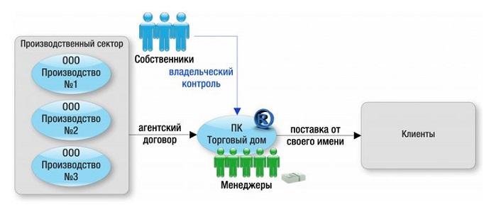 Прибыль производственного кооператива распределяется между его участниками || Прибыль производственного кооператива распределяется между его участниками