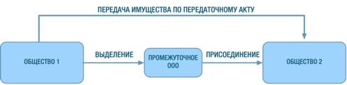 Вклад в уставный капитал имуществом: можно ли и как внести имущественный взнос в УК ООО, проводки, оценка и правила оплаты доли в неденежном виде