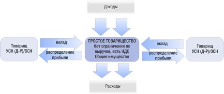 Плюсы договор простого товарищества - Окно права