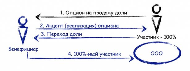 Порядок регистрации в налоговой перехода доли ооо что нужно при регистрации как ип