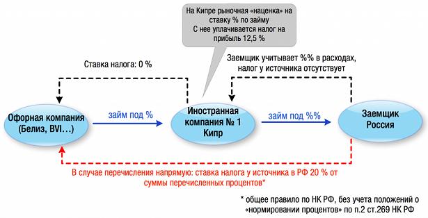 правило пяти процентов для доходов по займам