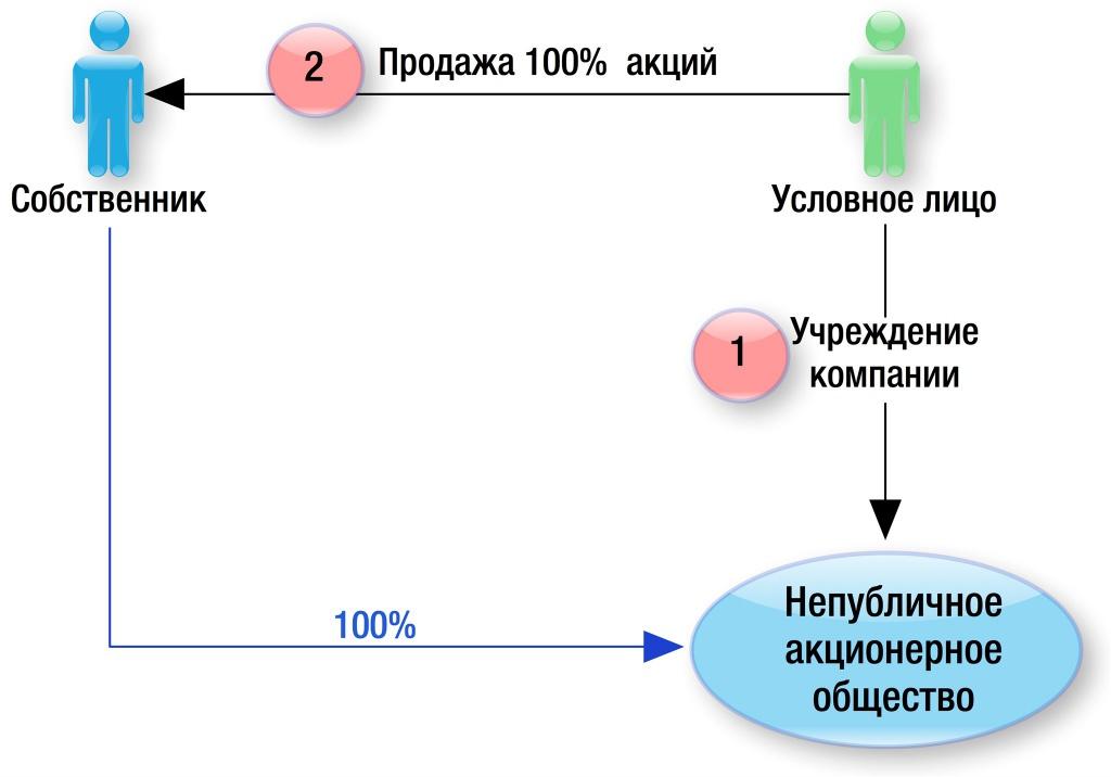 регистрация магазина на ип