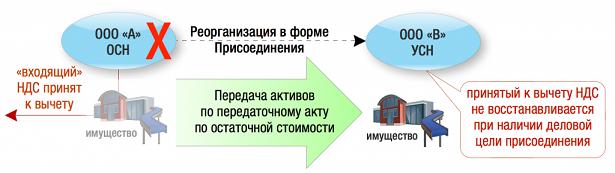 reorganizatsia_prisoedinenie_1.png