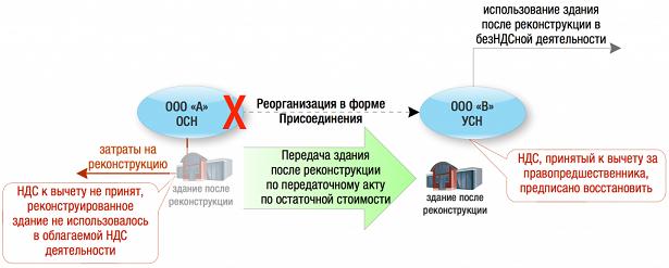 reorganizatsia_prisoedinenie_2.png