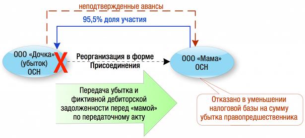 reorganizatsia_prisoedinenie_3.png
