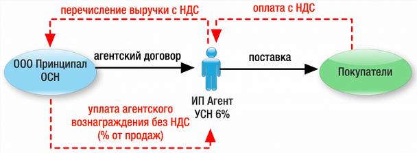 Как принципалу выбрать модель агентского договора