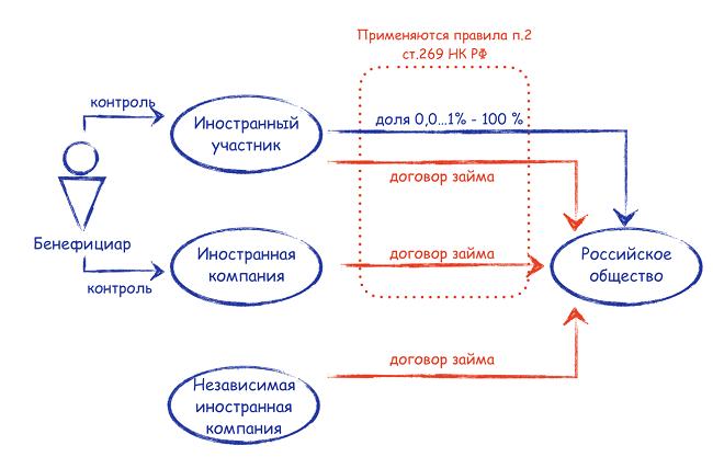 Взнос в уставнй капитал российского общества евро