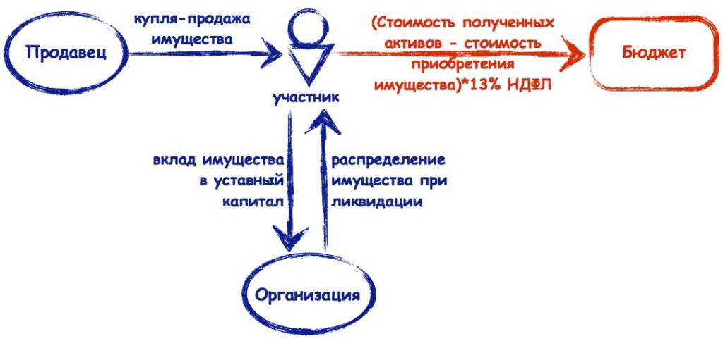 Кто платит НДС — продавец или покупатель{q}