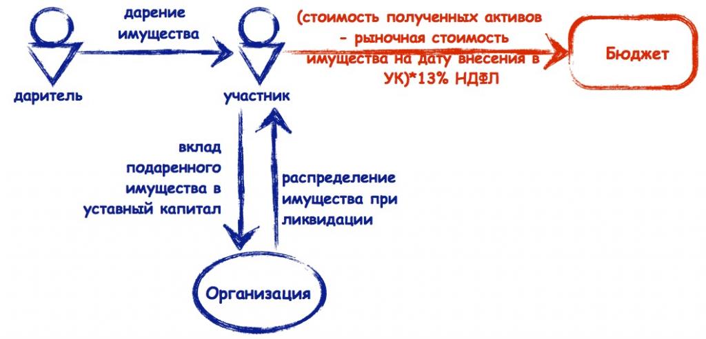 a54a7f443cef6 Что касается такого основания «расстаться» с организацией как «выход», то  новые поправки заменили понятие «общество» на термин «организация» только  ...