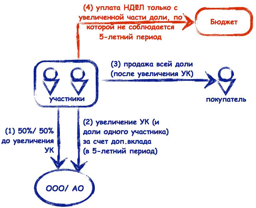 88bc3f321434b Представим ситуацию: участник ООО (физическое лицо) владеет 30 % долей в  уставном капитале номинальной стоимостью 3 000 руб. с 2013 г.