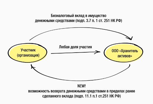 займ имуществом в ооо микрозайм наличными по паспорту в москве адреса